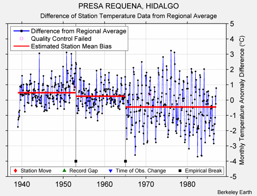 PRESA REQUENA, HIDALGO difference from regional expectation