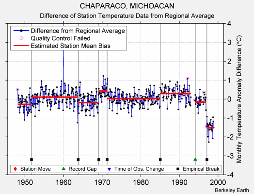 CHAPARACO, MICHOACAN difference from regional expectation
