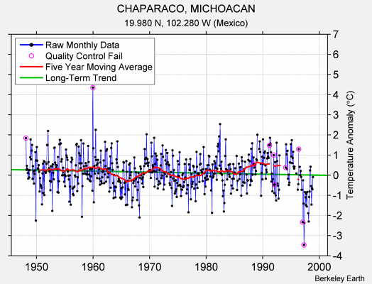 CHAPARACO, MICHOACAN Raw Mean Temperature