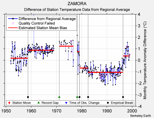 ZAMORA difference from regional expectation