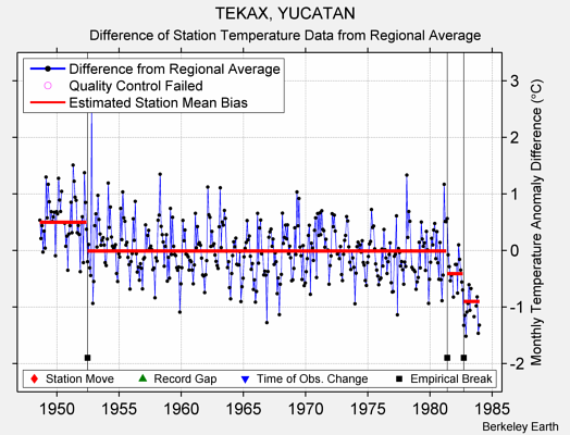 TEKAX, YUCATAN difference from regional expectation