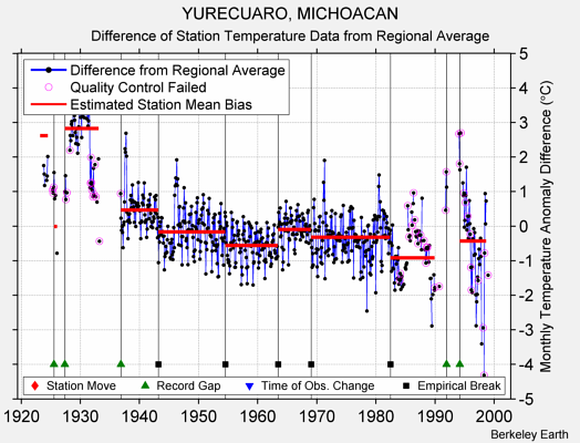 YURECUARO, MICHOACAN difference from regional expectation