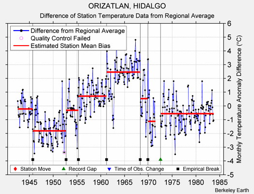 ORIZATLAN, HIDALGO difference from regional expectation