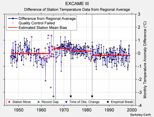 EXCAME III difference from regional expectation