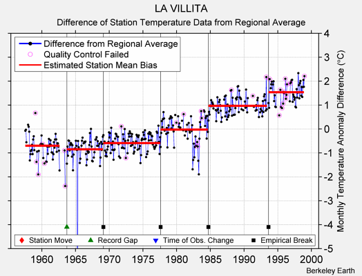 LA VILLITA difference from regional expectation
