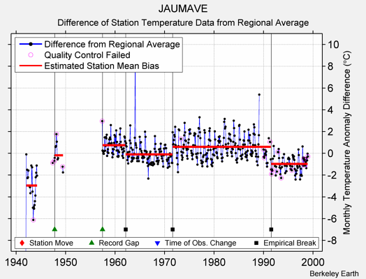 JAUMAVE difference from regional expectation