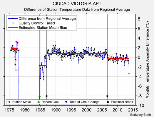 CIUDAD VICTORIA APT difference from regional expectation