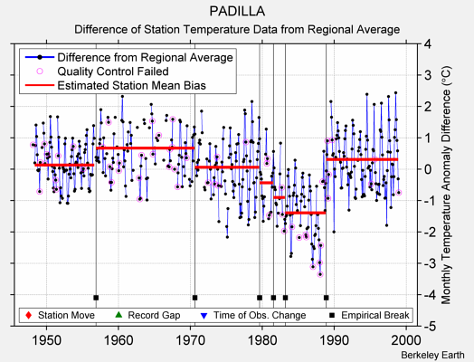 PADILLA difference from regional expectation