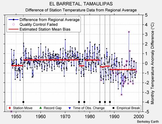 EL BARRETAL, TAMAULIPAS difference from regional expectation
