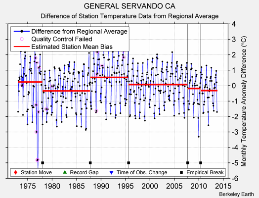 GENERAL SERVANDO CA difference from regional expectation