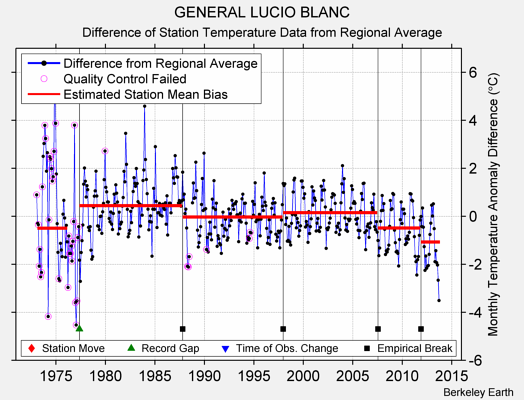 GENERAL LUCIO BLANC difference from regional expectation