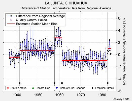LA JUNTA, CHIHUAHUA difference from regional expectation