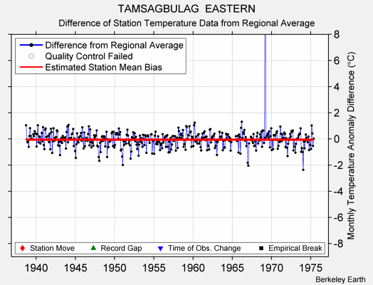TAMSAGBULAG  EASTERN difference from regional expectation