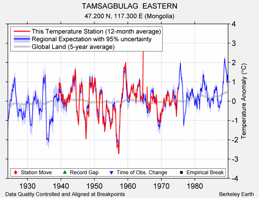 TAMSAGBULAG  EASTERN comparison to regional expectation
