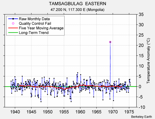 TAMSAGBULAG  EASTERN Raw Mean Temperature