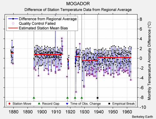 MOGADOR difference from regional expectation