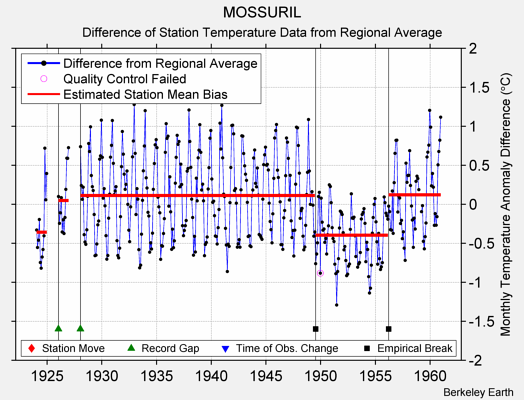 MOSSURIL difference from regional expectation