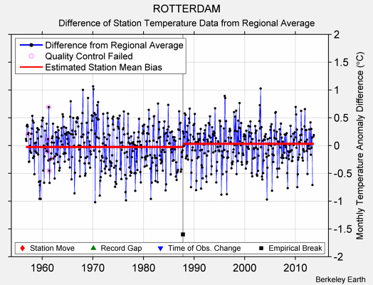 ROTTERDAM difference from regional expectation