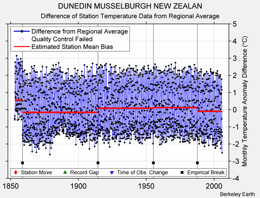 DUNEDIN MUSSELBURGH NEW ZEALAN difference from regional expectation