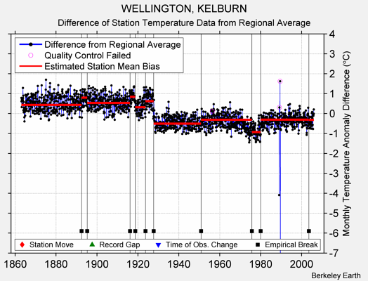 WELLINGTON, KELBURN difference from regional expectation