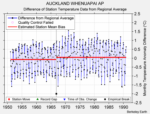 AUCKLAND WHENUAPAI AP difference from regional expectation