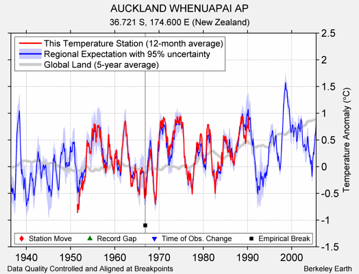 AUCKLAND WHENUAPAI AP comparison to regional expectation