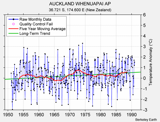 AUCKLAND WHENUAPAI AP Raw Mean Temperature