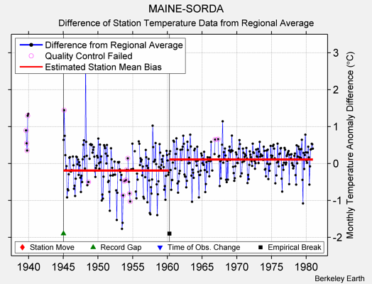 MAINE-SORDA difference from regional expectation