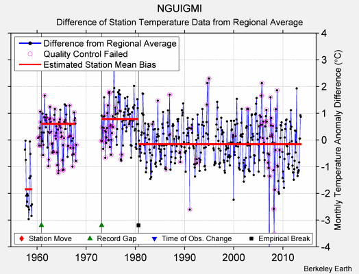 NGUIGMI difference from regional expectation