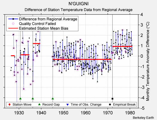 N'GUIGNI difference from regional expectation
