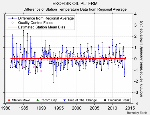 EKOFISK OIL PLTFRM difference from regional expectation