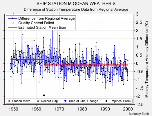 SHIP STATION M OCEAN WEATHER S difference from regional expectation