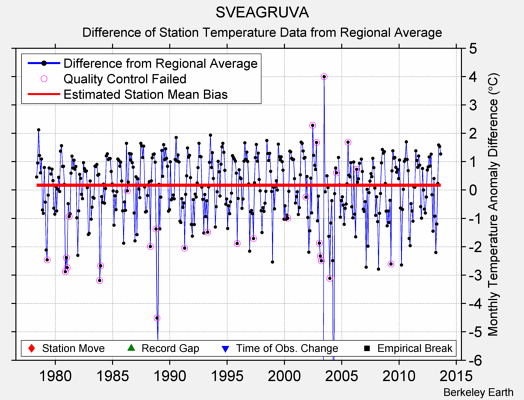 SVEAGRUVA difference from regional expectation