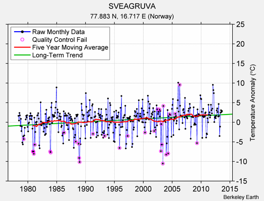 SVEAGRUVA Raw Mean Temperature