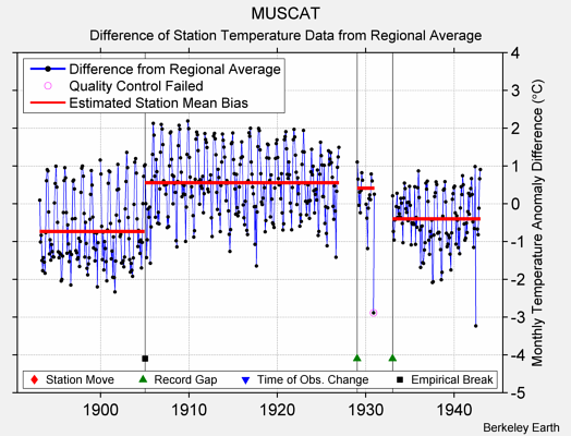 MUSCAT difference from regional expectation