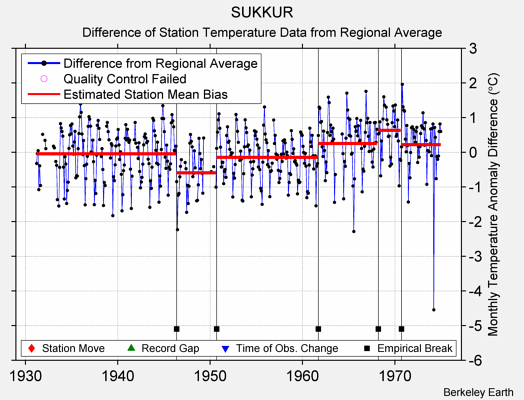 SUKKUR difference from regional expectation
