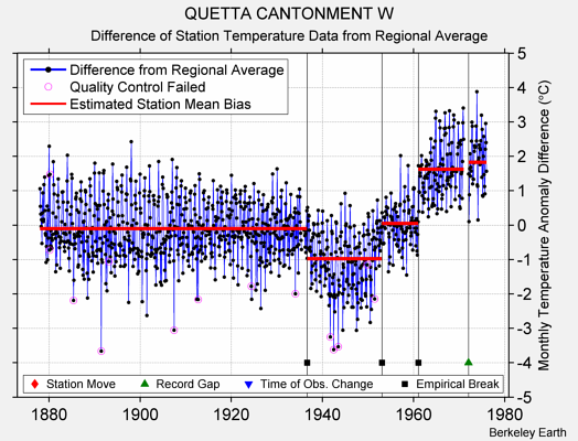 QUETTA CANTONMENT W difference from regional expectation