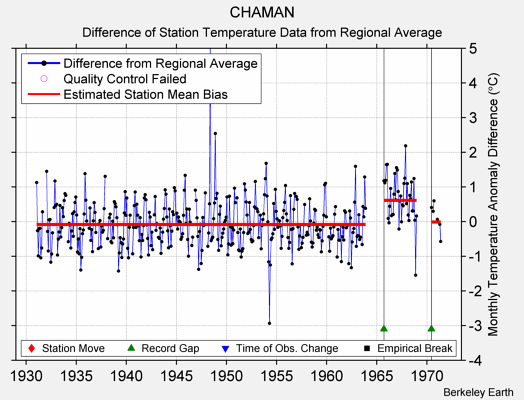 CHAMAN difference from regional expectation