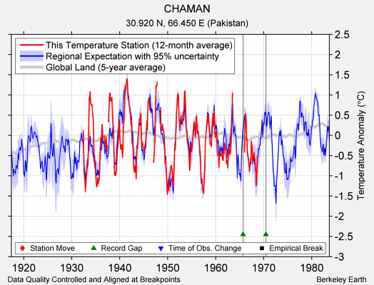 CHAMAN comparison to regional expectation