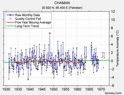 CHAMAN Raw Mean Temperature