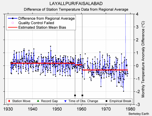 LAYALLPUR/FAISALABAD difference from regional expectation