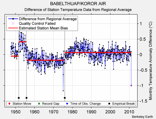 BABELTHUAP/KOROR AIR difference from regional expectation