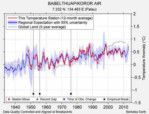 BABELTHUAP/KOROR AIR comparison to regional expectation
