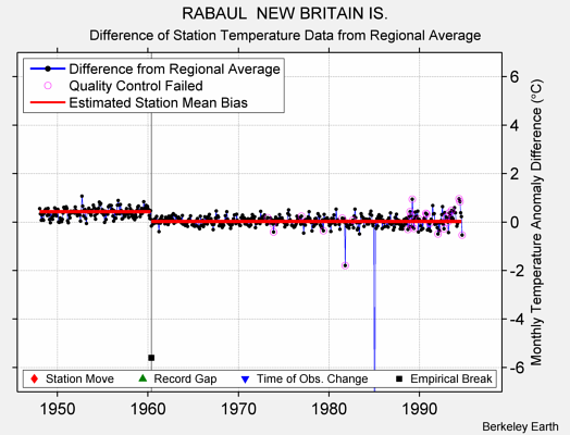 RABAUL  NEW BRITAIN IS. difference from regional expectation