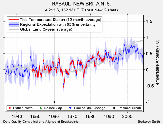 RABAUL  NEW BRITAIN IS. comparison to regional expectation