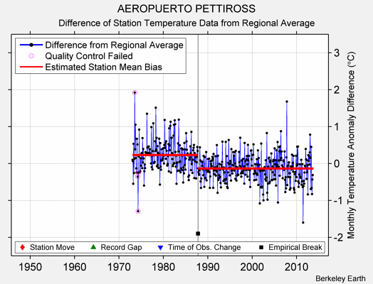 AEROPUERTO PETTIROSS difference from regional expectation