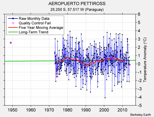 AEROPUERTO PETTIROSS Raw Mean Temperature