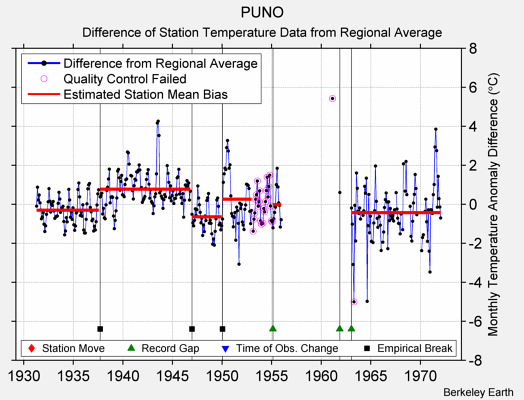 PUNO difference from regional expectation