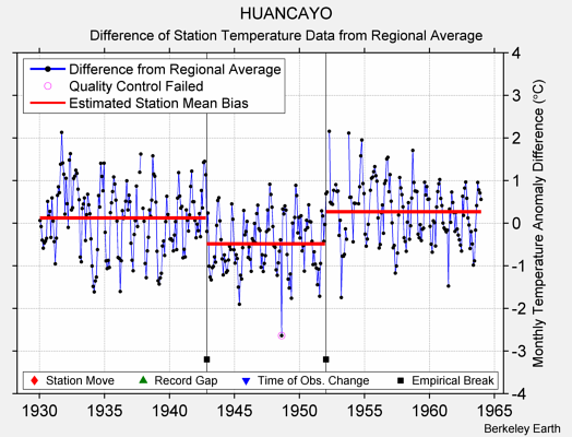 HUANCAYO difference from regional expectation
