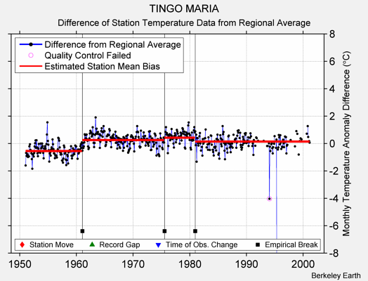 TINGO MARIA difference from regional expectation
